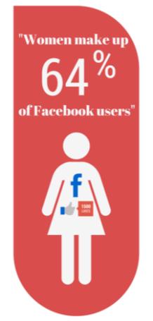 women in social media infographic