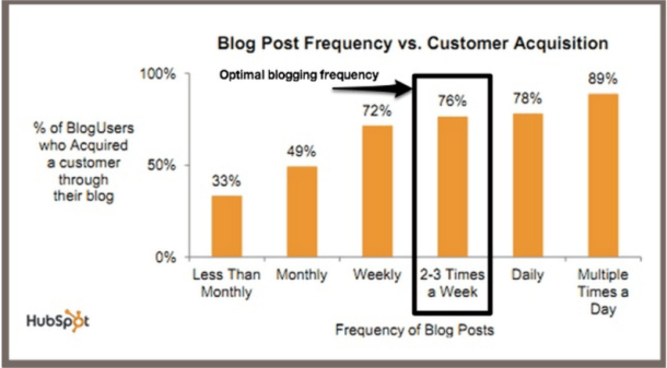 HubSpot Blogging