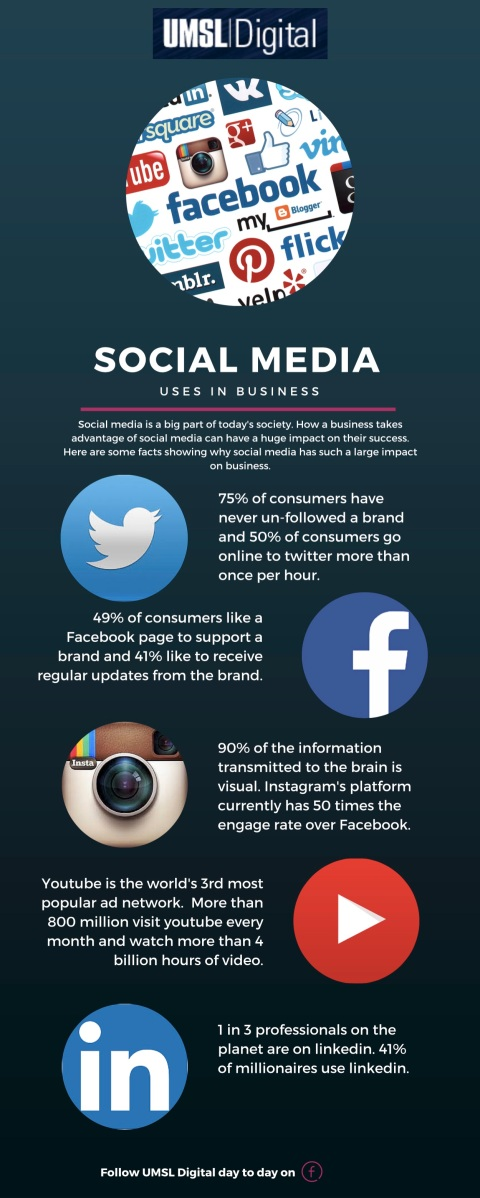 Social Media's Impact on Businesses [Infographic]